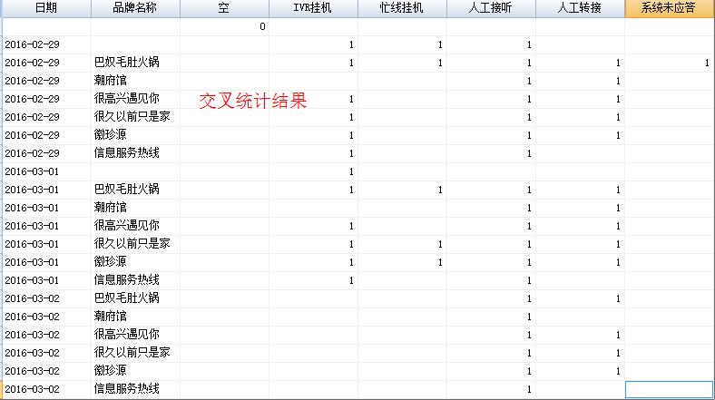 清空数据库表_